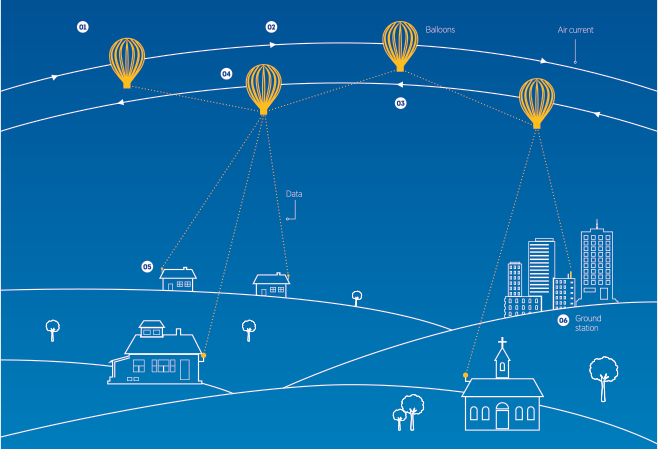 Project Loon: Internet in Indonesia grazie a Google