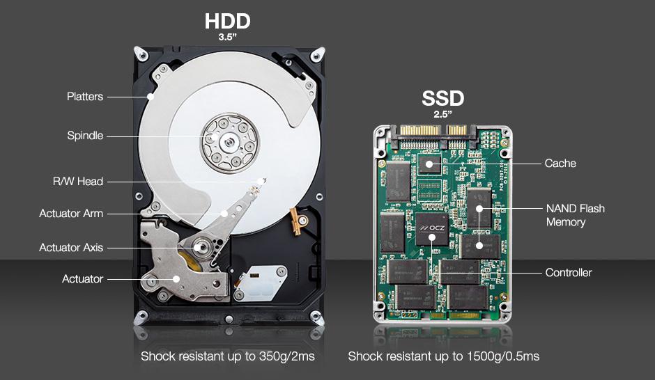 Perchè scegliere un SSD invece di HDD normale?