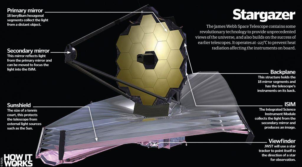 La NASA potrebbe tardare il lancio del nuovo Telescopio
